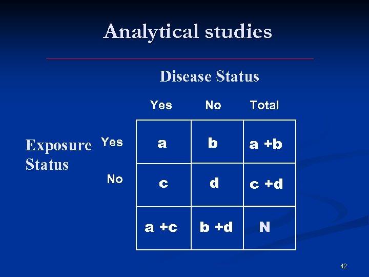 Analytical studies Disease Status Yes Exposure Status No Total Yes a b a +b