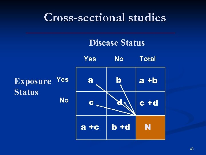 Cross-sectional studies Disease Status Yes Exposure Status No Total Yes a b a +b