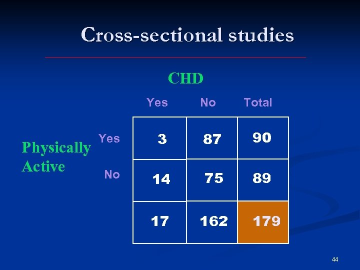 Cross-sectional studies CHD Yes Physically Active No Total Yes 3 87 90 No 14