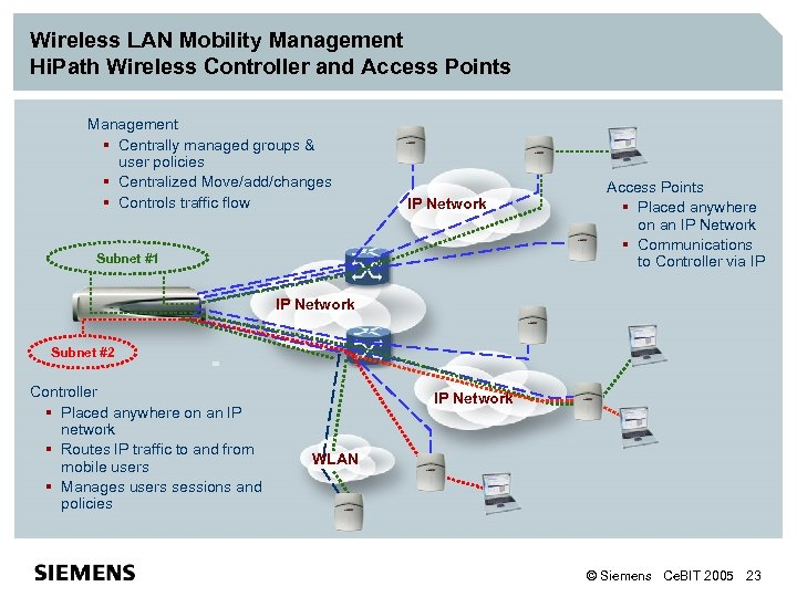 Wireless LAN Mobility Management Hi. Path Wireless Controller and Access Points Management § Centrally