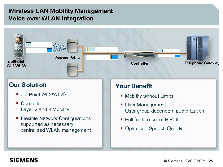 Wireless LAN Mobility Management Voice over WLAN Integration opti. Point WL 2/WL 2 S