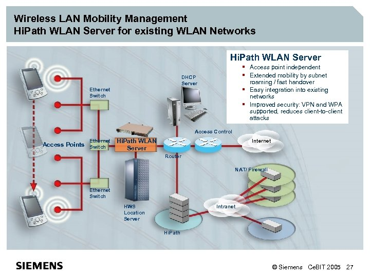 Wireless LAN Mobility Management Hi. Path WLAN Server for existing WLAN Networks Hi. Path