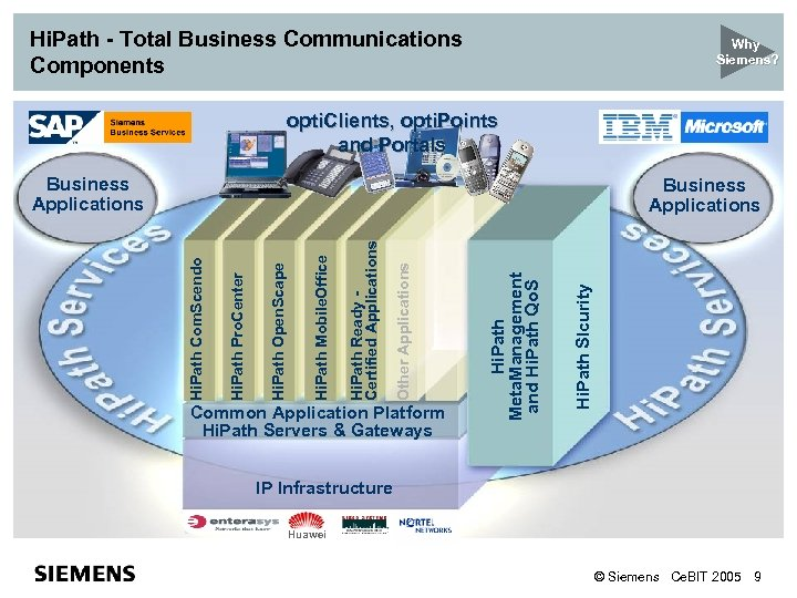 Hi. Path - Total Business Communications Components Why Siemens? opti. Clients, opti. Points and