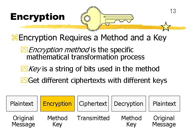 13 Encryption z. Encryption Requires a Method and a Key y. Encryption method is