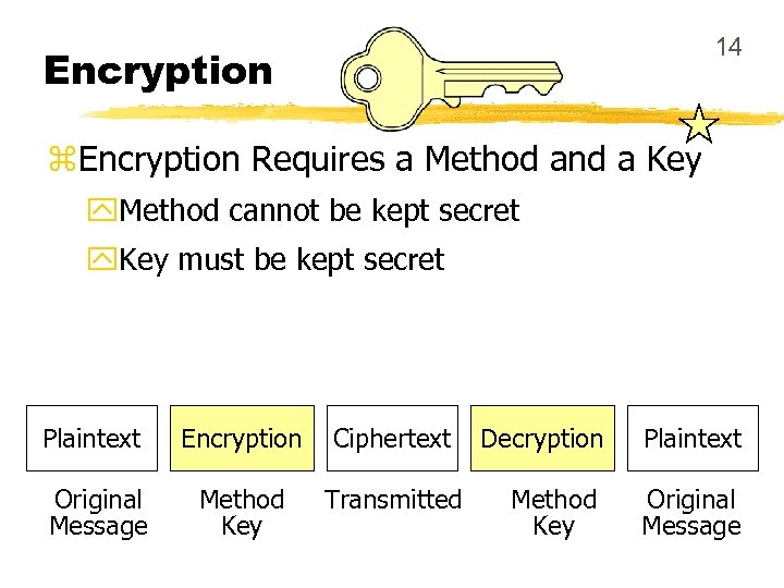 14 Encryption z. Encryption Requires a Method and a Key y. Method cannot be