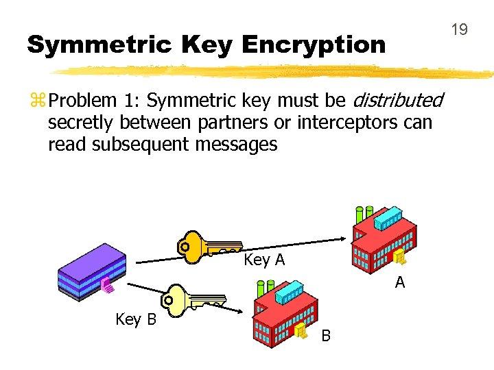 19 Symmetric Key Encryption z Problem 1: Symmetric key must be distributed secretly between
