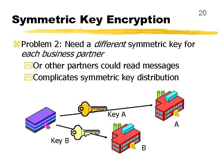 20 Symmetric Key Encryption z Problem 2: Need a different symmetric key for each