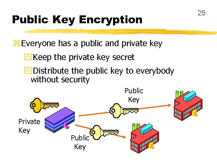 Public Key Encryption z Everyone has a public and private key y. Keep the