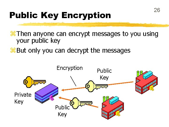 Public Key Encryption 26 z Then anyone can encrypt messages to you using your