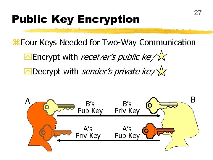 Public Key Encryption 27 z Four Keys Needed for Two-Way Communication y. Encrypt with