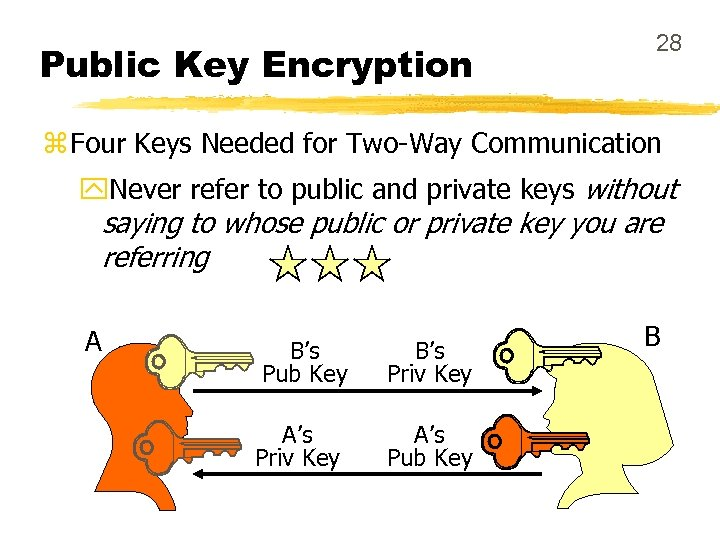 Public Key Encryption 28 z Four Keys Needed for Two-Way Communication y. Never refer