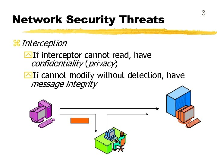 Network Security Threats z Interception y. If interceptor cannot read, have confidentiality (privacy) y.