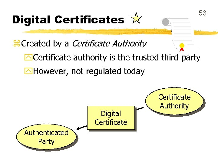 53 Digital Certificates z Created by a Certificate Authority y. Certificate authority is the
