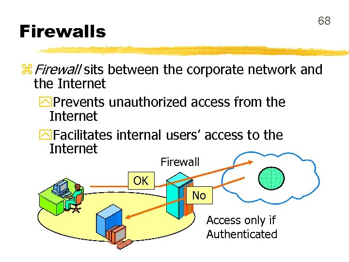 68 Firewalls z Firewall sits between the corporate network and the Internet y. Prevents