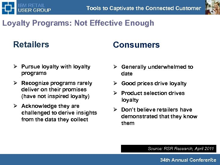 IBM RETAIL USER GROUP Tools to Captivate the Connected Customer Loyalty Programs: Not Effective