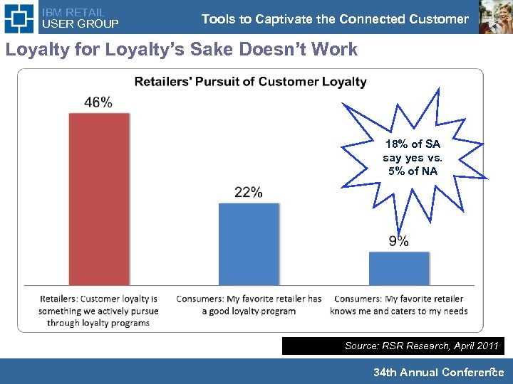 IBM RETAIL USER GROUP Tools to Captivate the Connected Customer Loyalty for Loyalty's Sake