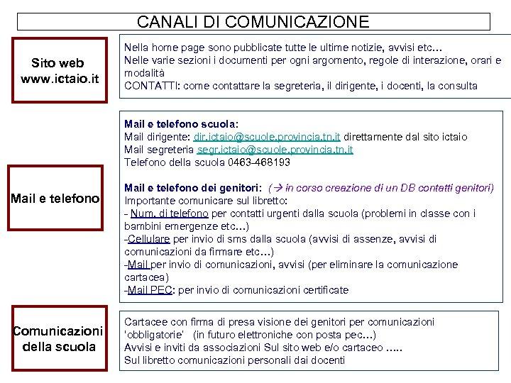 CANALI DI COMUNICAZIONE Sito web www. ictaio. it Nella home page sono pubblicate tutte