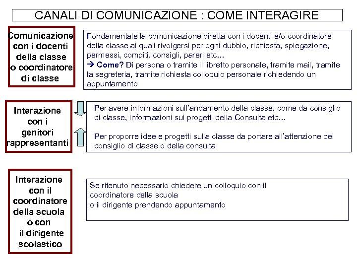CANALI DI COMUNICAZIONE : COME INTERAGIRE Comunicazione con i docenti della classe o coordinatore