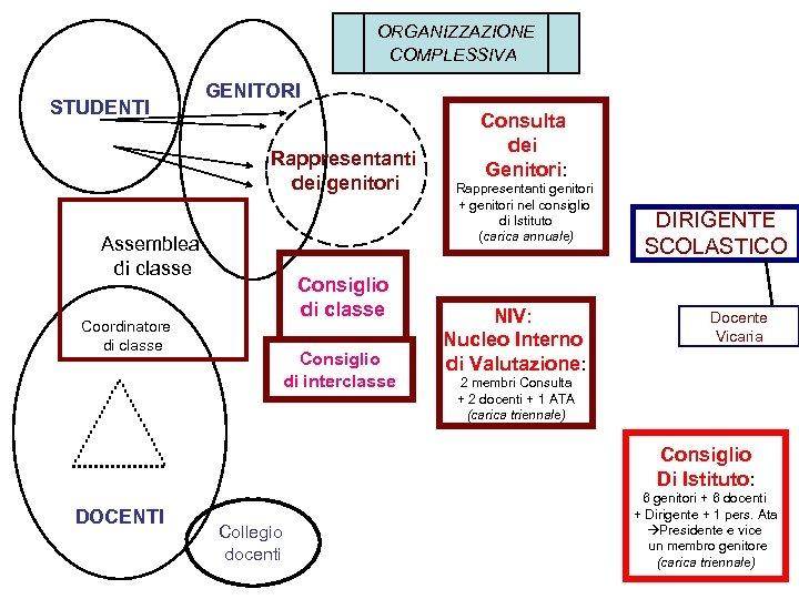 ORGANIZZAZIONE COMPLESSIVA STUDENTI GENITORI Rappresentanti dei genitori Assemblea di classe Consiglio di classe Coordinatore