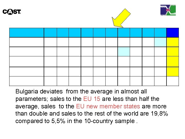 Bulgaria deviates from the average in almost all parameters; sales to the EU 15
