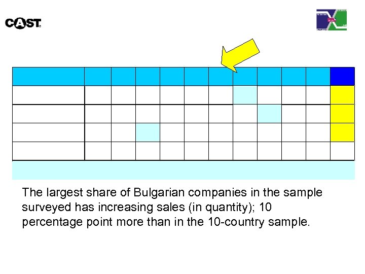 The largest share of Bulgarian companies in the sample surveyed has increasing sales (in