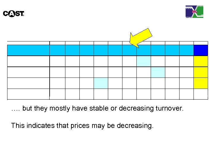 …. but they mostly have stable or decreasing turnover. This indicates that prices may