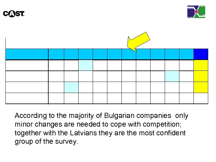 According to the majority of Bulgarian companies only minor changes are needed to cope
