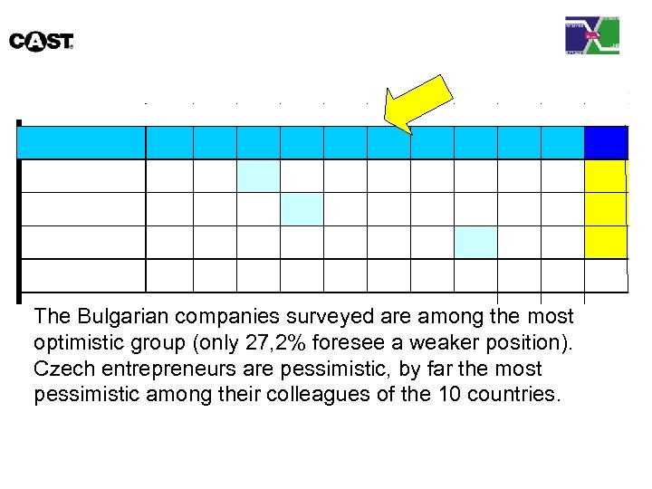 The Bulgarian companies surveyed are among the most optimistic group (only 27, 2% foresee