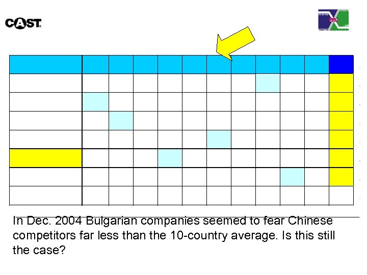 In Dec. 2004 Bulgarian companies seemed to fear Chinese competitors far less than the