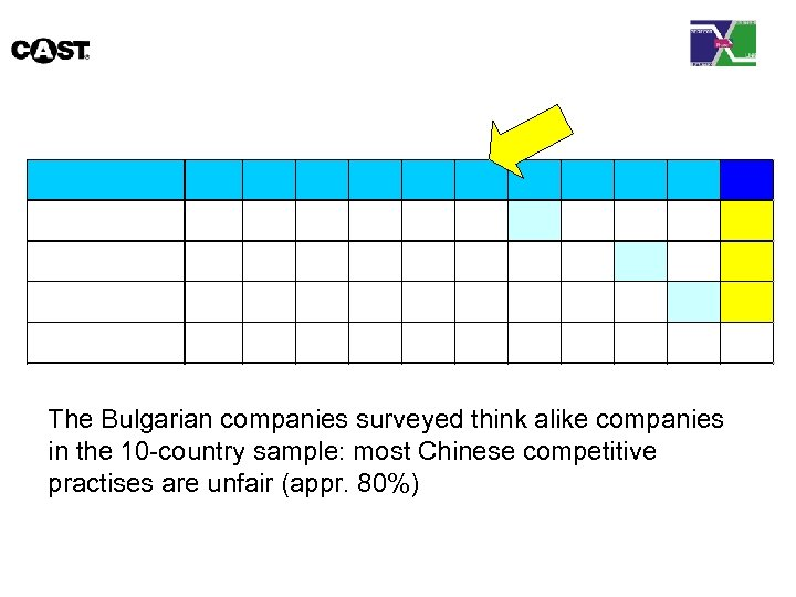 The Bulgarian companies surveyed think alike companies in the 10 -country sample: most Chinese