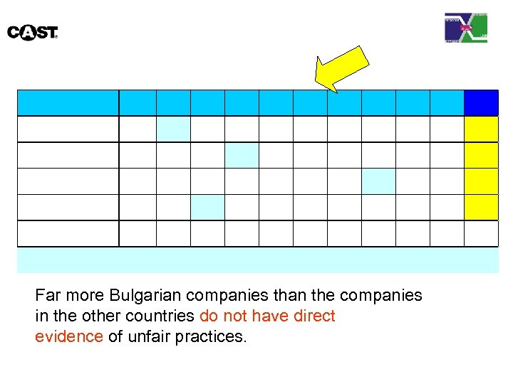 Far more Bulgarian companies than the companies in the other countries do not have