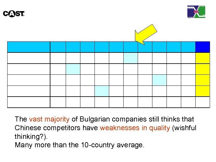 The vast majority of Bulgarian companies still thinks that Chinese competitors have weaknesses in
