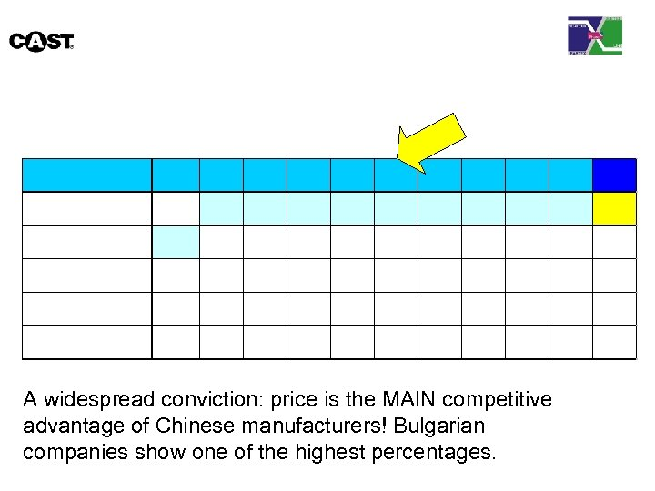 A widespread conviction: price is the MAIN competitive advantage of Chinese manufacturers! Bulgarian companies