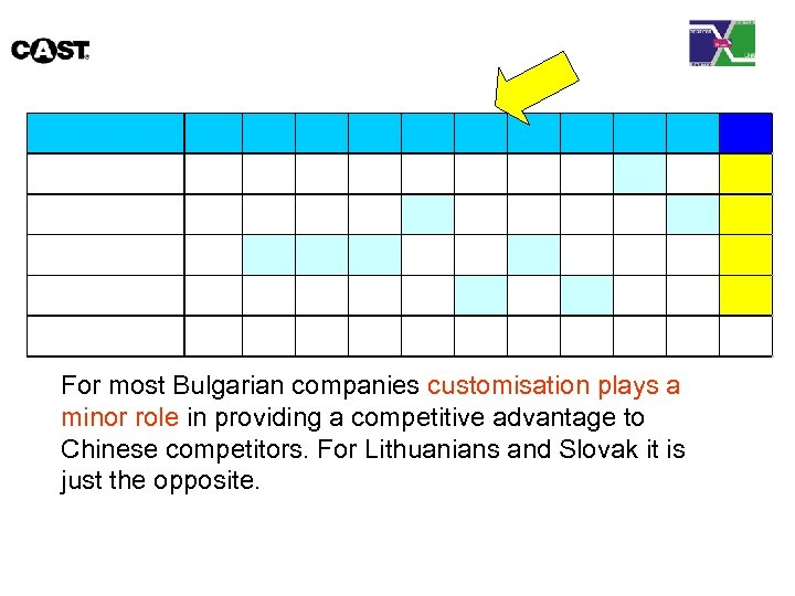 For most Bulgarian companies customisation plays a minor role in providing a competitive advantage