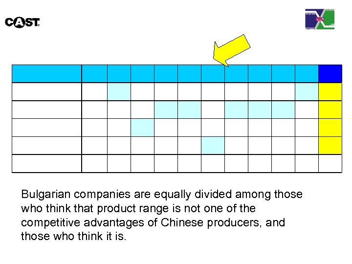 Bulgarian companies are equally divided among those who think that product range is not