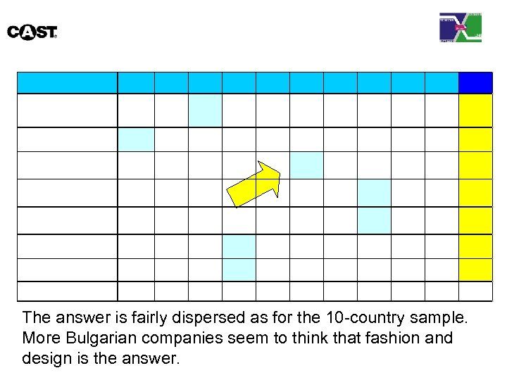 The answer is fairly dispersed as for the 10 -country sample. More Bulgarian companies