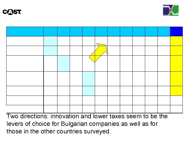 Two directions: innovation and lower taxes seem to be the levers of choice for