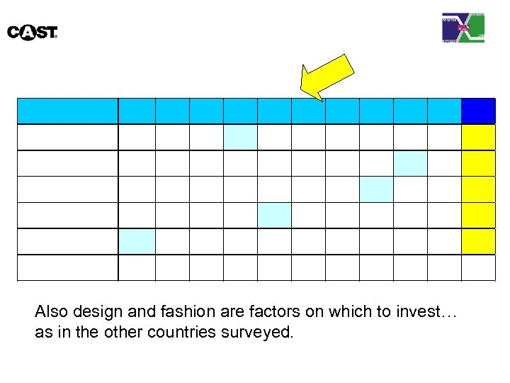 Also design and fashion are factors on which to invest… as in the other
