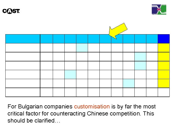 For Bulgarian companies customisation is by far the most critical factor for counteracting Chinese