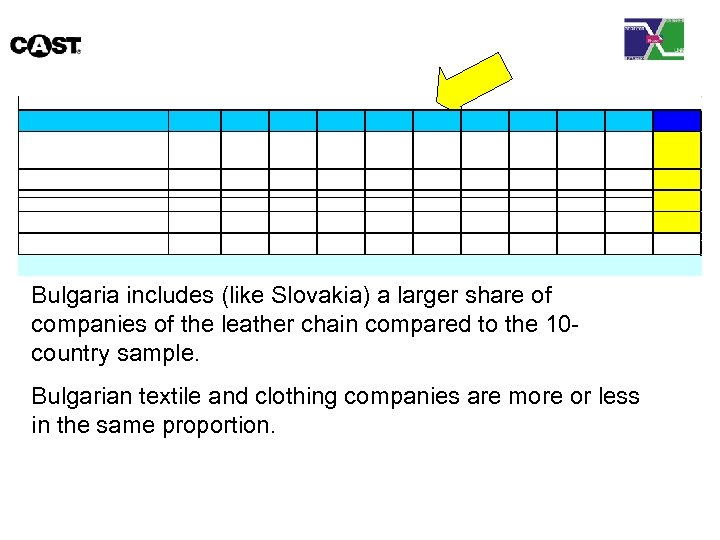Bulgaria includes (like Slovakia) a larger share of companies of the leather chain compared