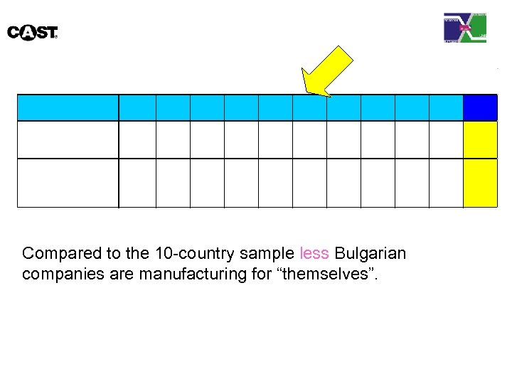 """Compared to the 10 -country sample less Bulgarian companies are manufacturing for """"themselves""""."""