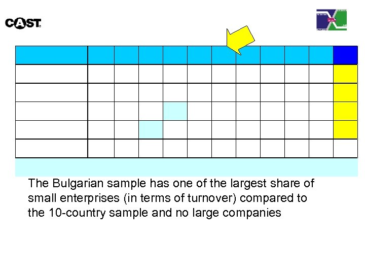 The Bulgarian sample has one of the largest share of small enterprises (in terms