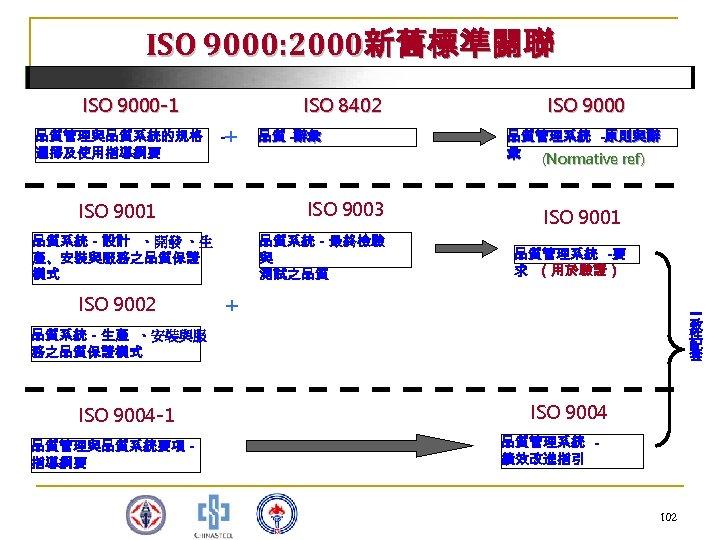ISO 9000: 2000新舊標準關聯 ISO 9000 -1 品質管理與品質系統的規格 選擇及使用指導綱要 ISO 8402 + - ISO 9003