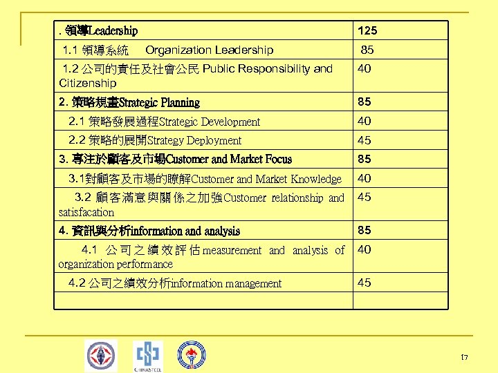 . 領導Leadership 125 1. 1 領導系統 Organization Leadership 85 1. 2 公司的責任及社會公民 Public Responsibility