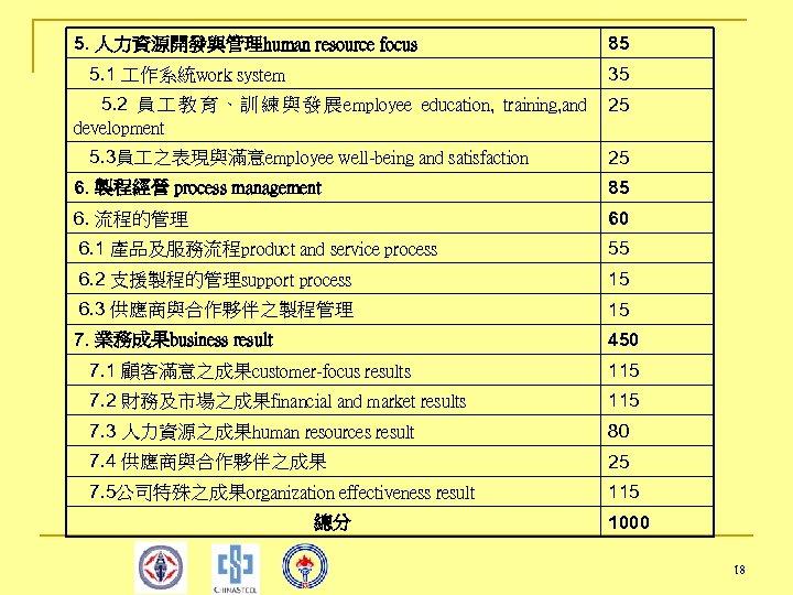5. 人力資源開發與管理human resource focus 85 5. 1 作系統work system 35 5. 2 員 教