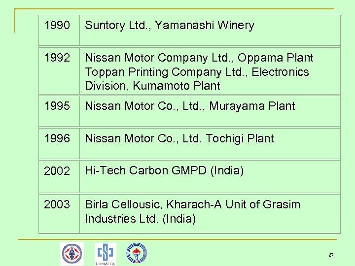 1990 Suntory Ltd. , Yamanashi Winery 1992 Nissan Motor Company Ltd. , Oppama Plant