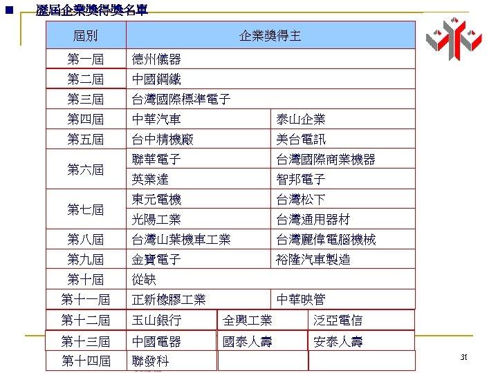 n 歷屆企業獎得獎名單 屆別 企業獎得主 第一屆 德州儀器 第二屆 中國鋼鐵 第三屆 台灣國際標準電子 第四屆 中華汽車 泰山企業 第五屆