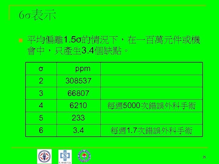 6σ表示 n 平均偏離 1. 5σ的情況下,在一百萬元件或機 會中,只產生 3. 4個缺點。 σ ppm 2 308537 3 66807