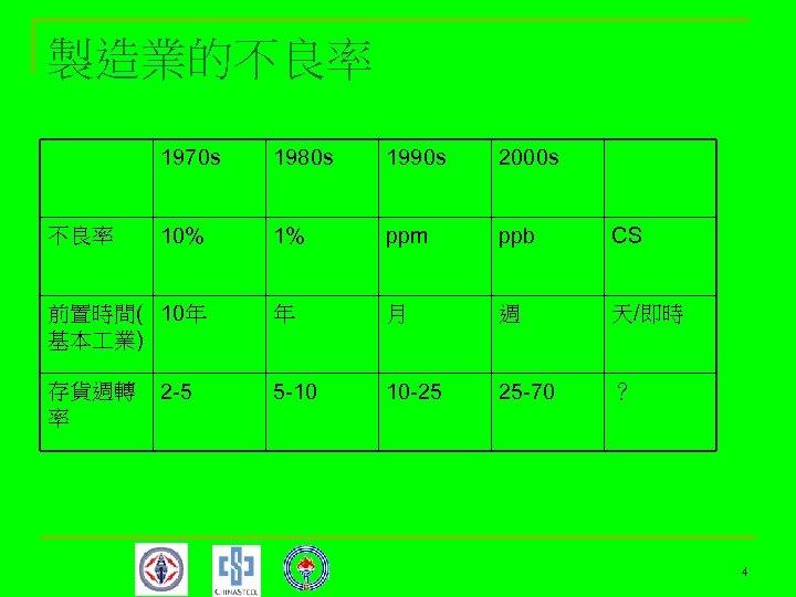 製造業的不良率 1970 s 不良率 1980 s 1990 s 2000 s 10% 1% ppm ppb