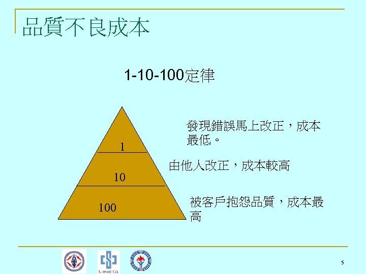 品質不良成本 1 -10 -100定律 1 10 100 發現錯誤馬上改正,成本 最低。 由他人改正,成本較高 被客戶抱怨品質,成本最 高 5